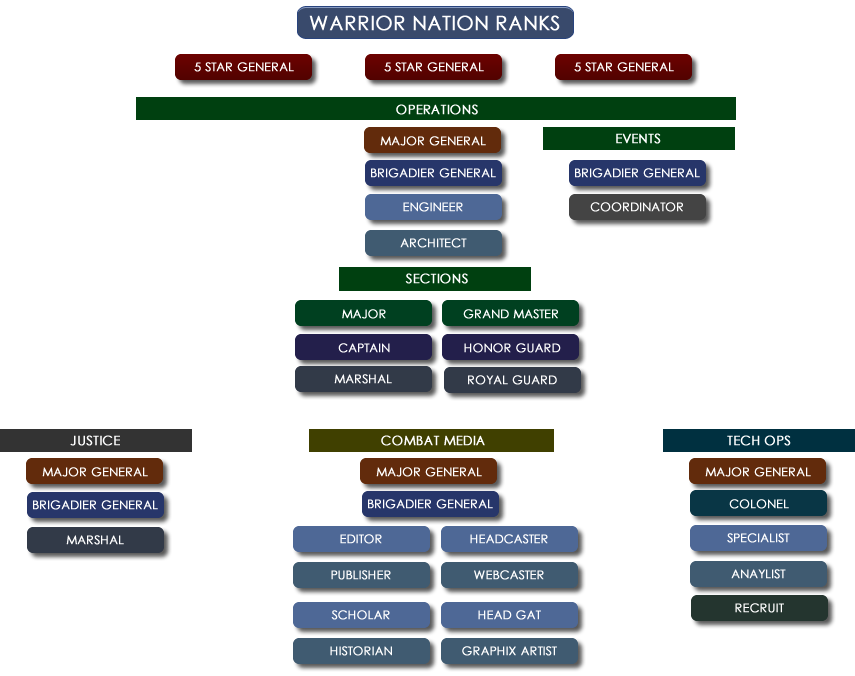 Warrior Nation Organizational Flow Chart